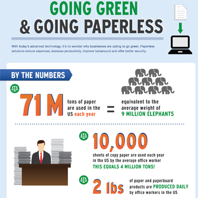 environmental benefits of going paperless