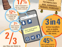 The Future of Travel Is In Mobile Technology [Infographic]