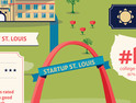 Why Startups Should Consider Setting Up Shop in the STL [#Infographic]