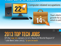 What IT Positions Are Employers Most Eager to Fill? [#Infographic]