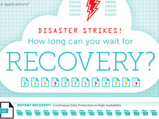Disaster Recovery in the Cloud Reduces Downtime