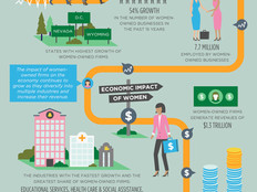 The Impact of Women-Owned Small Business [Infographic]