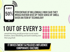 Millennials Impact on the Workforce [Infographic]