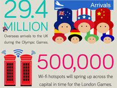 How Mobile Tech Is Powering the 2012 Olympics in London [Infographic]