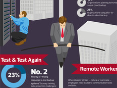 The Backup and Recovery Tightrope Every Business Walks [#Infographic]