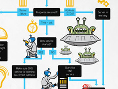 Why Tackling DNS Errors Is Like Nuking Space Aliens [#Infographic]