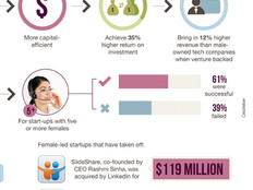 Why Startups Need a Woman's Touch [#Infographic]