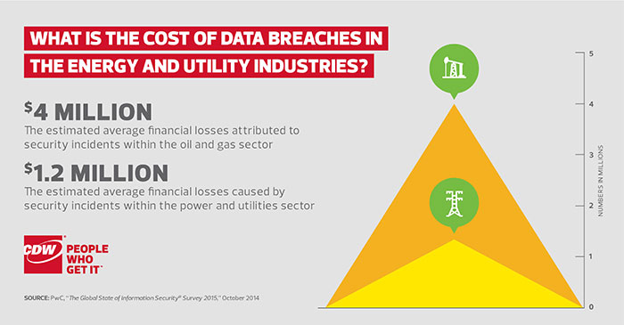 Data Breaches Energy and Utility