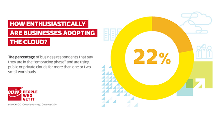 Cloud Adoption Among Businesses