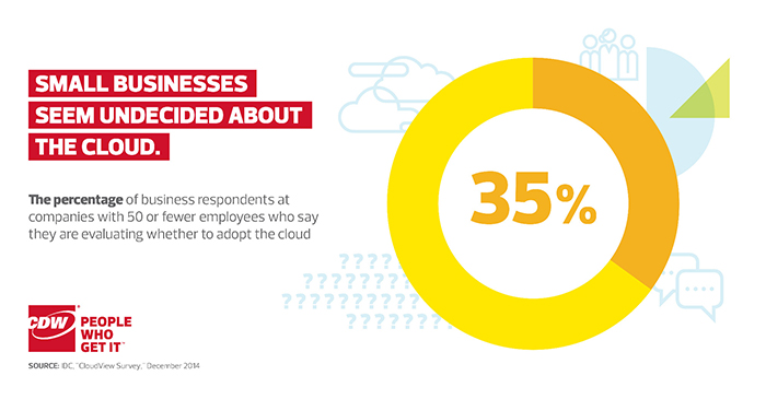 Small Businesses Seem on the Fence Over the Cloud