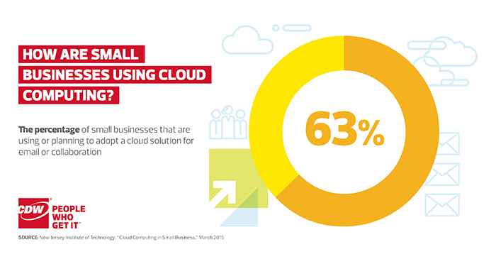 How Small Businesses Are Using the Cloud