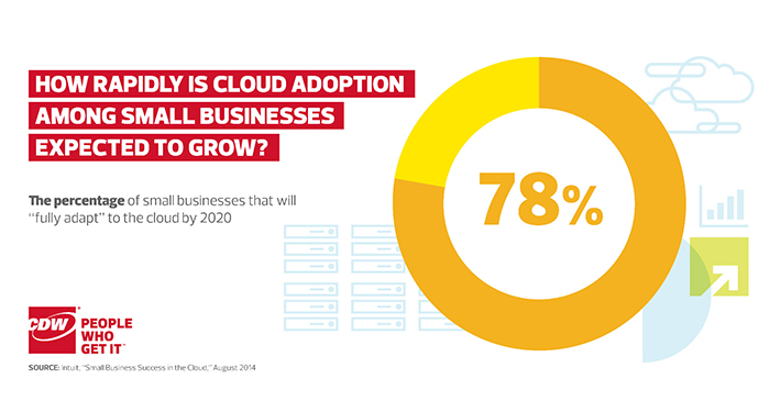 How Quickly Will Small Businesses Adopt the Cloud?