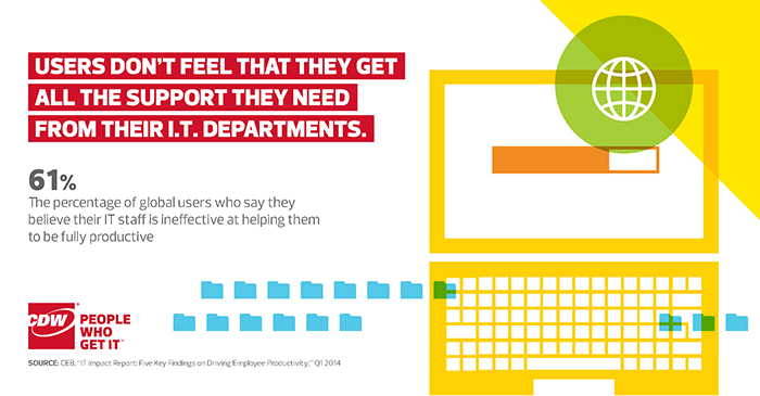 Users Not Getting Support from IT Departments