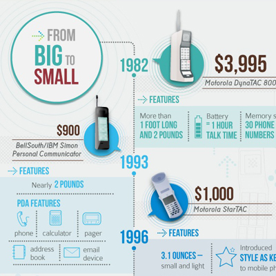 A History of the Cell Phone
