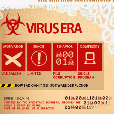How Malware Has Evolved Over the Years [Infographic]