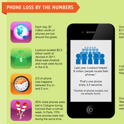 The Cost of Lost Smartphones Around the World [Infographic]