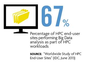67% performing big data analysis