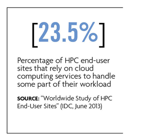 23.5% rely on cloud computing