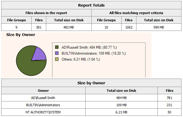 Figure 6: FSRM Report in Windows Server