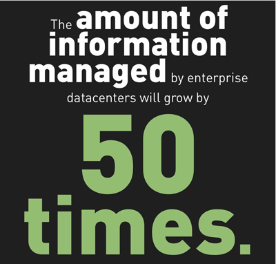 the amount of information managed by enterprise data centers