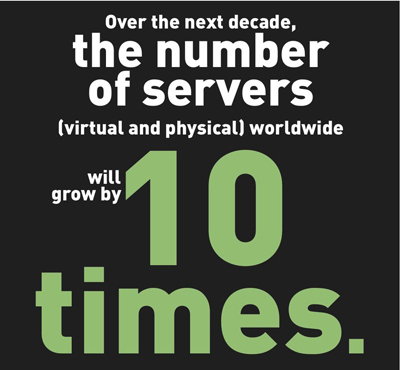 the number of servers worldwide