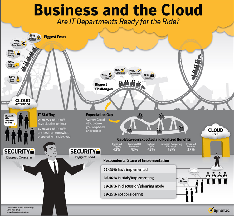 Symantec business and cloud computing infographic