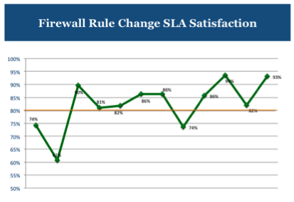 Firewall Rule Change SLA Satisfaction