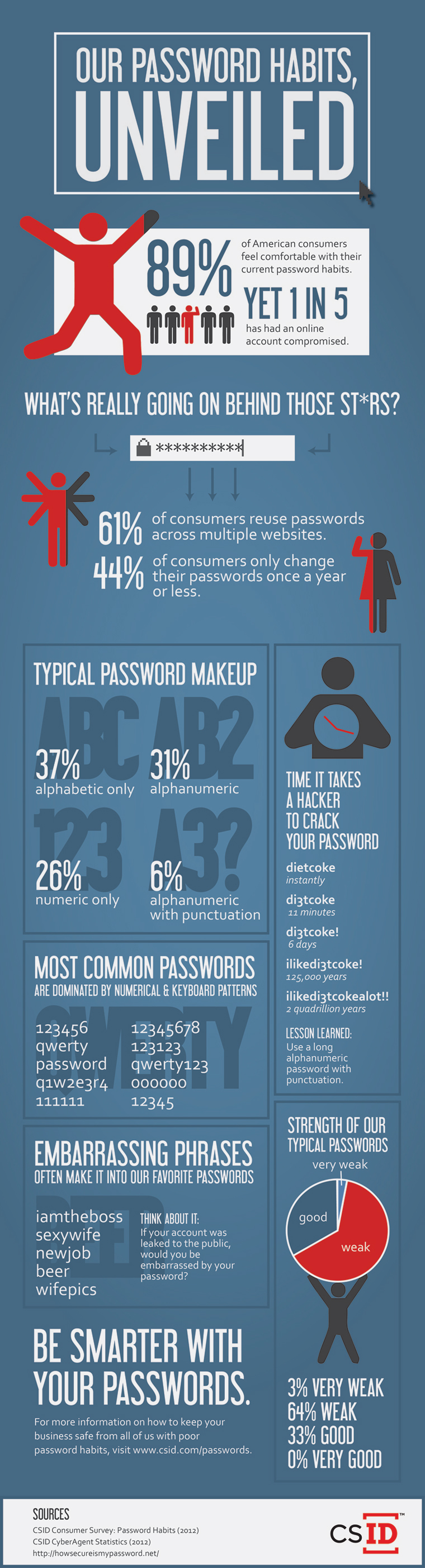 Bad Passwords infographic