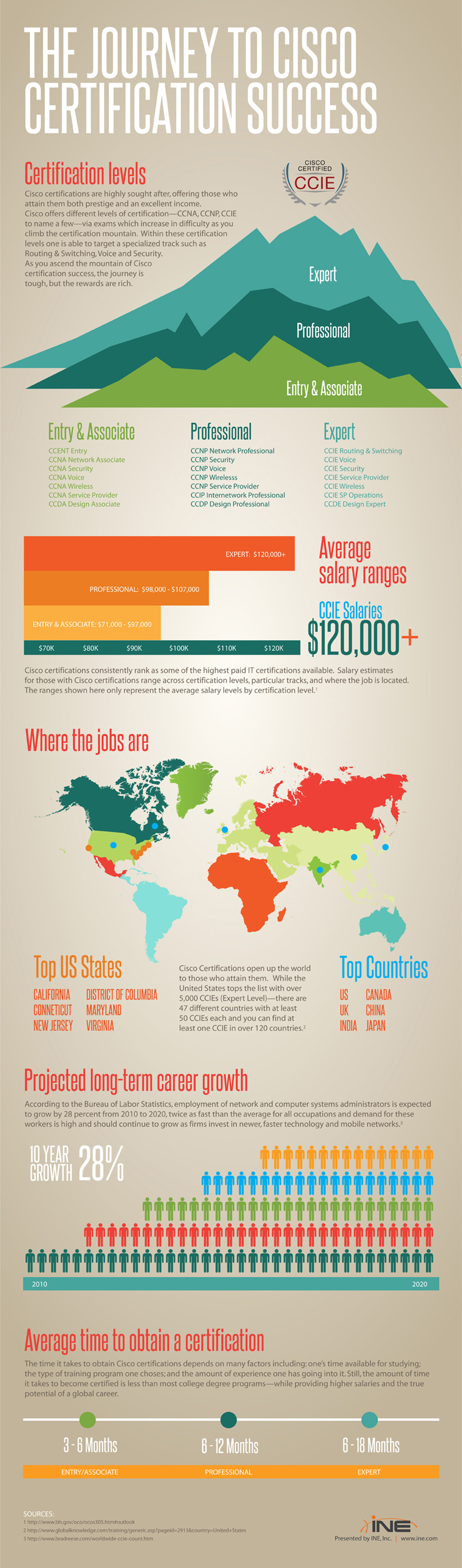 Cisco certifications infographic