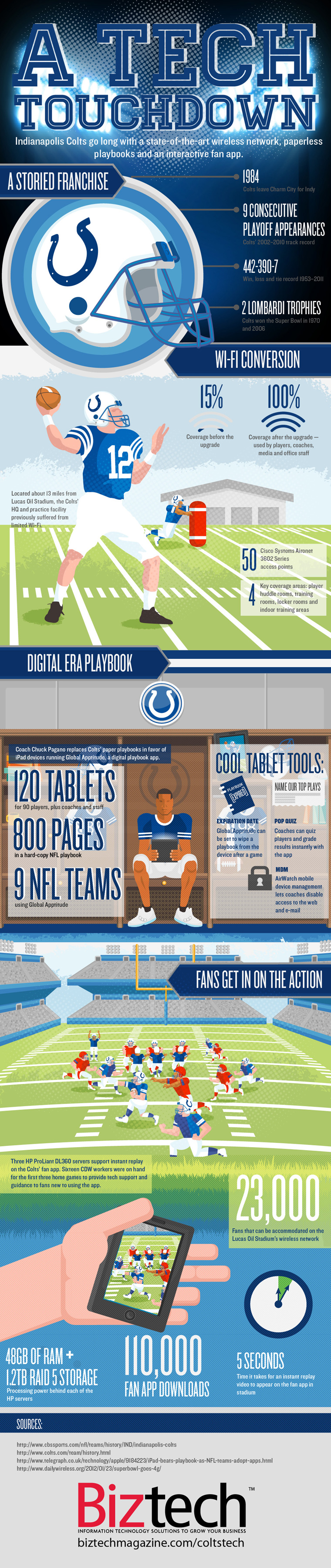 Indianapolis Colts Technology infographic