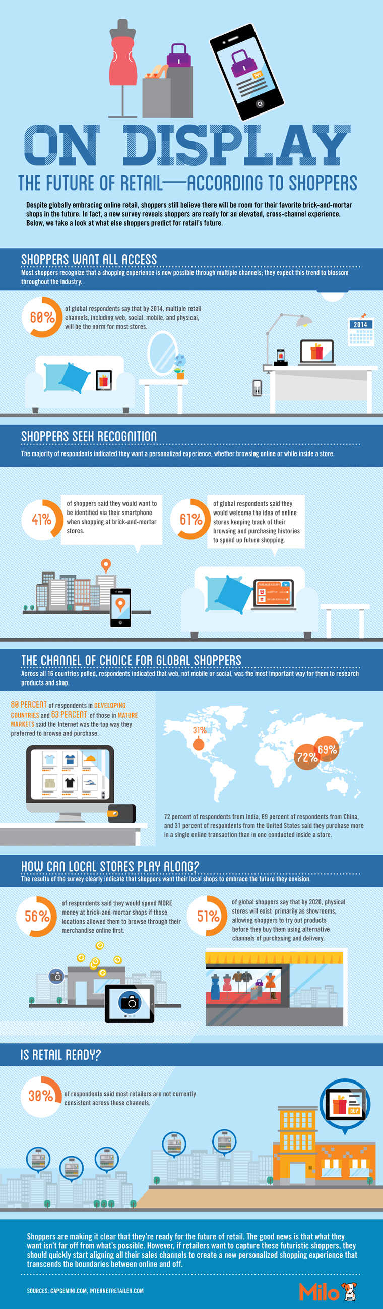The Future of Retail infographic