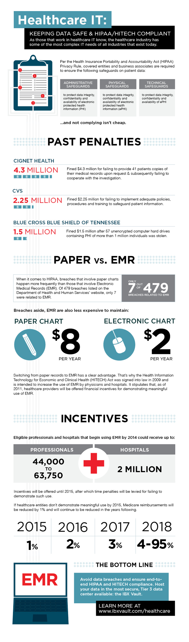 Healthcare IT infographic