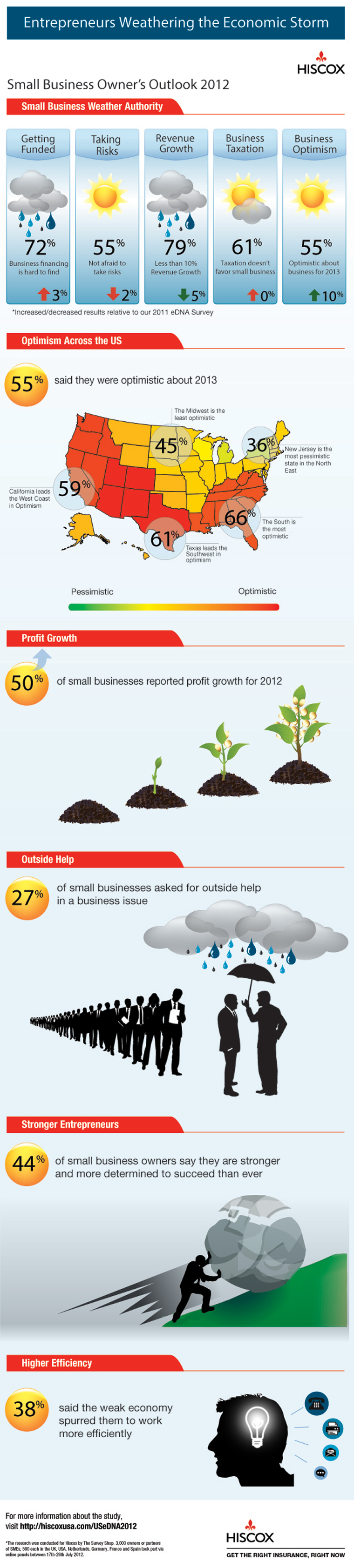 Hiscox small business survey