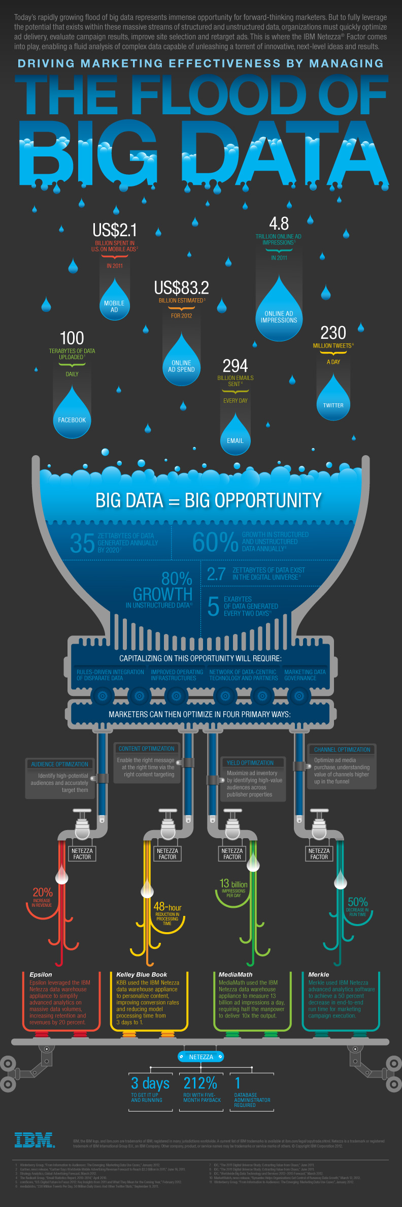 Big data drives marketing efforts