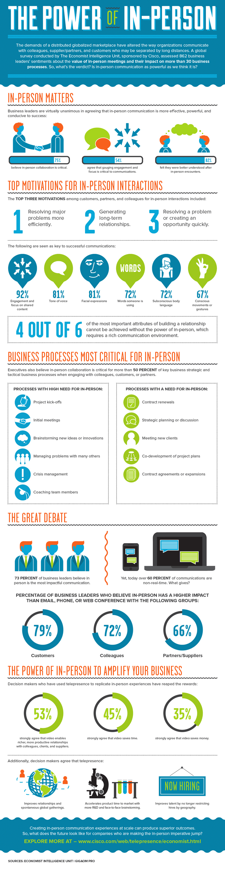 The power of in-person meetings