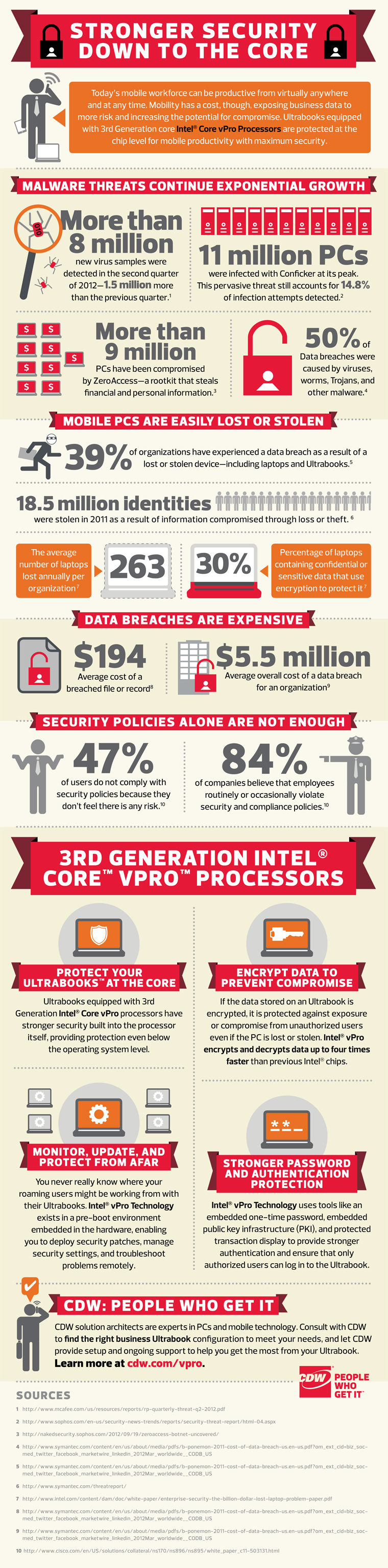 Intel vPro security infographic