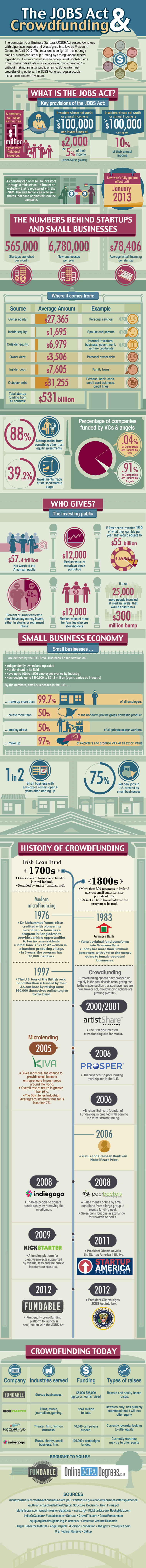 The JOBS Act and Crowdfunding