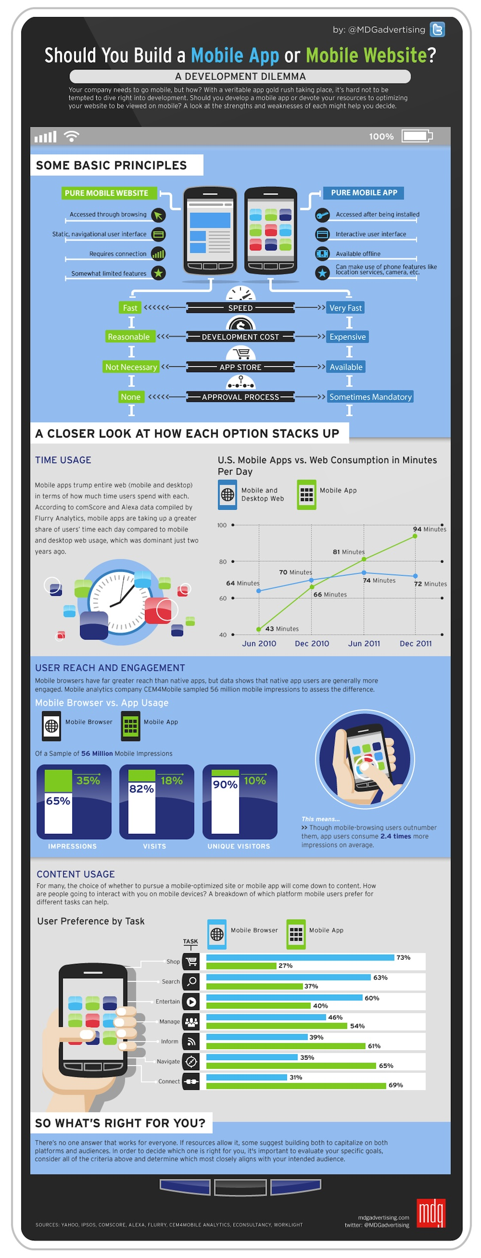 Mobile App or Mobile Site Infographic