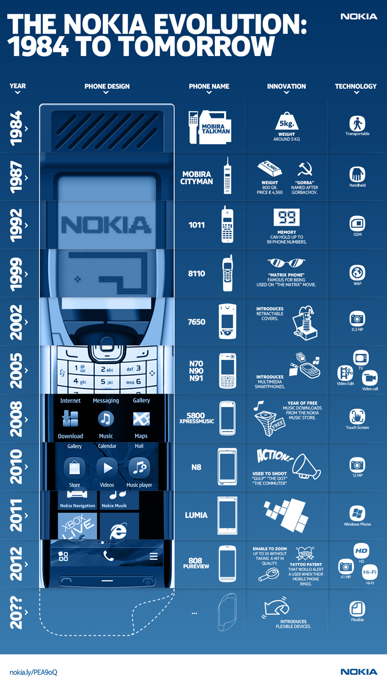 Nokia mobile phones infographics