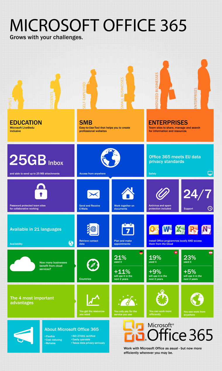 How Office 365 Grows with Your Organization [Infographic ...