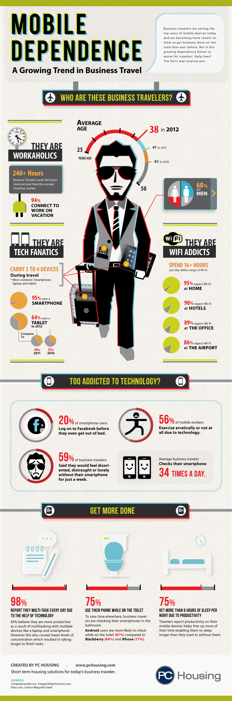 Mobile business travelers