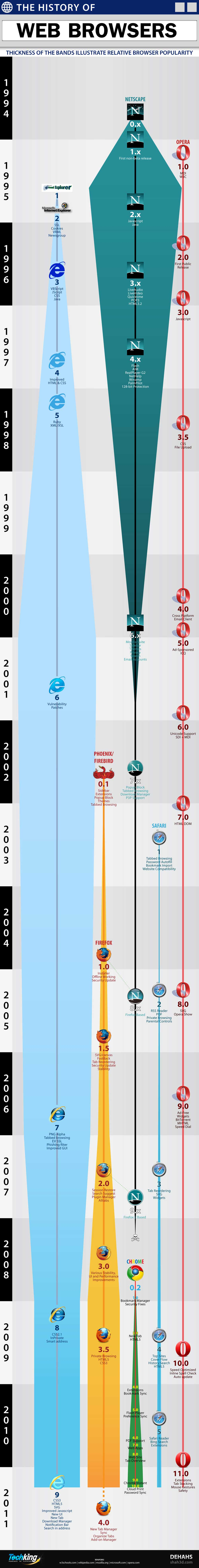 History of the Web Browser