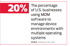 Percentage of businesses using MDM