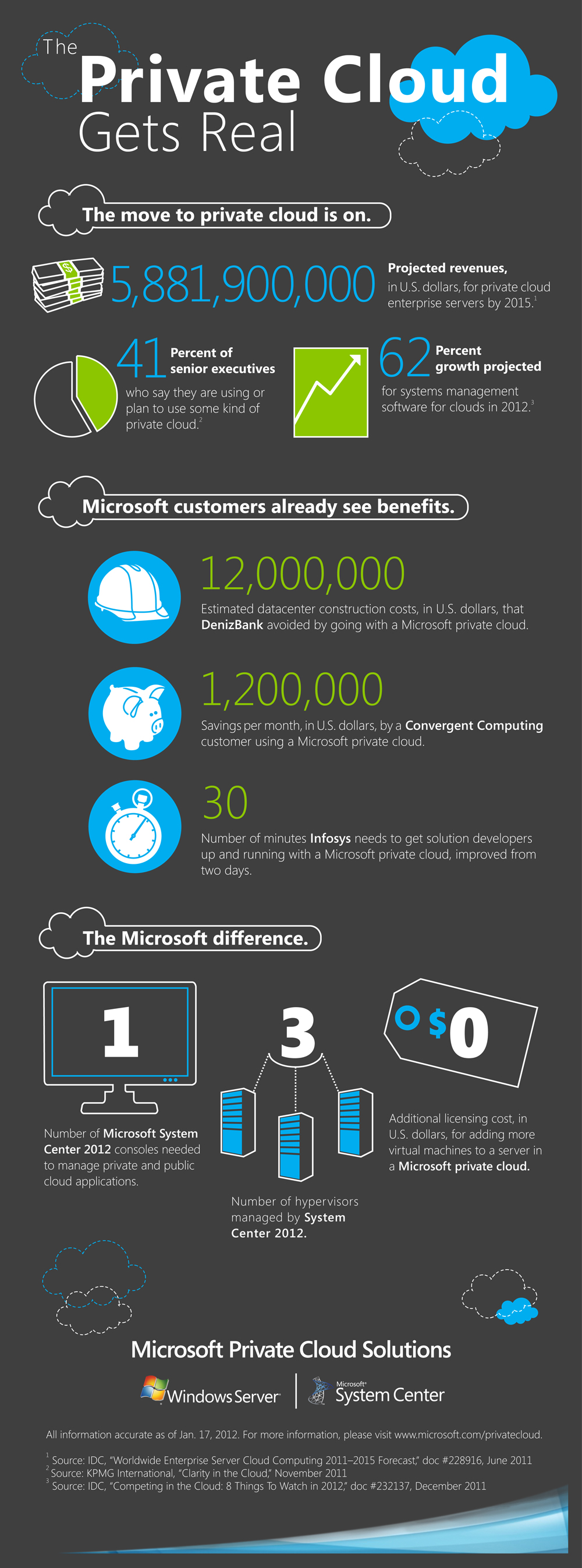 Microsoft Private Cloud Infographic