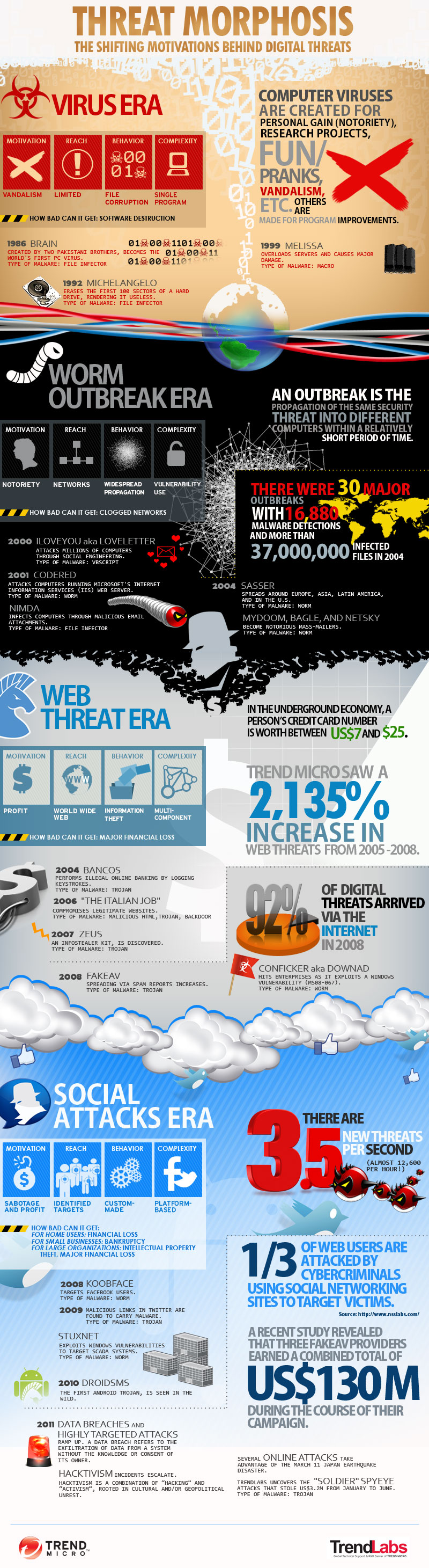 The evolution of malware infographic