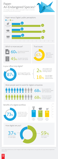 Adobe Paperless infographic
