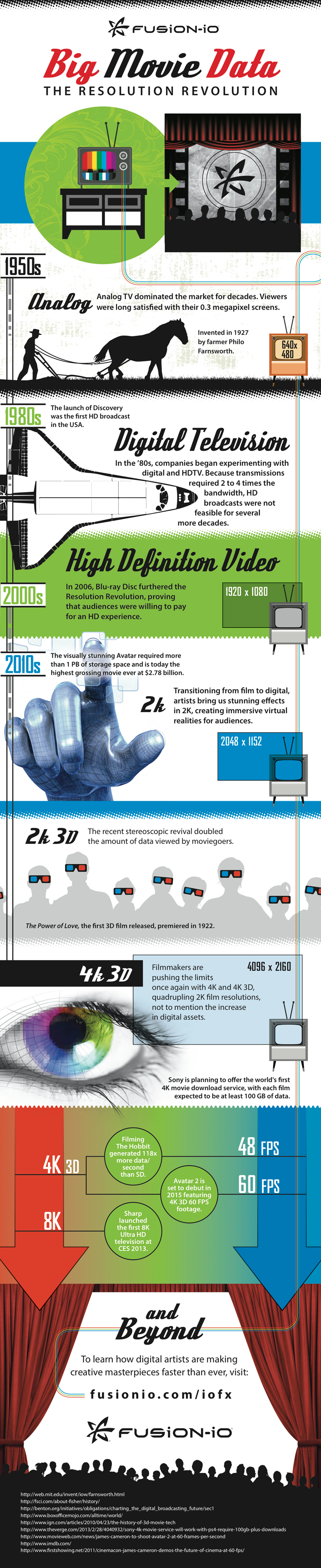 Big movie data infographic