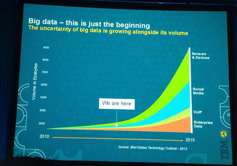 Big Data beginning