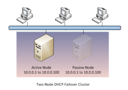 DHCP failover cluster