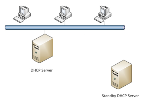 DHCP standby server